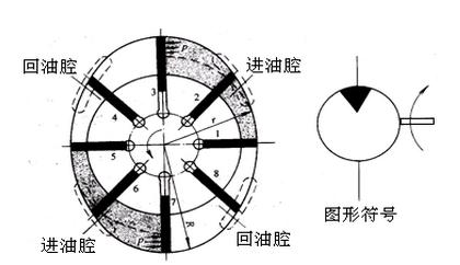 图1 叶片液压马达图片